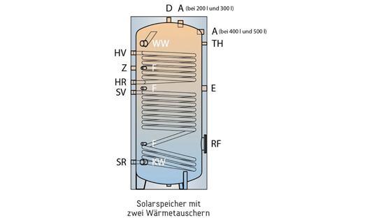 emaillierter solarspeicher 800 liter mit weichschaumisolierung 30088 g nstig kaufen bei. Black Bedroom Furniture Sets. Home Design Ideas